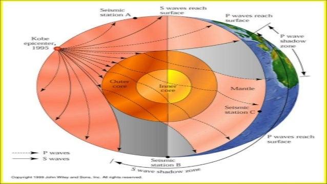 Geografi SMA, Struktur lapisan bumi