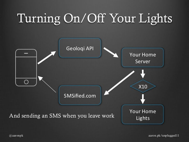 geolocation mobile website