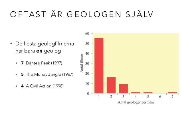 OFTAST ÄR GEOLOGEN SJÄLV  • De flesta geologfilmerna  har bara en geolog  • 7: Dante's Peak (1997)  • 5: The Money Jungle ...
