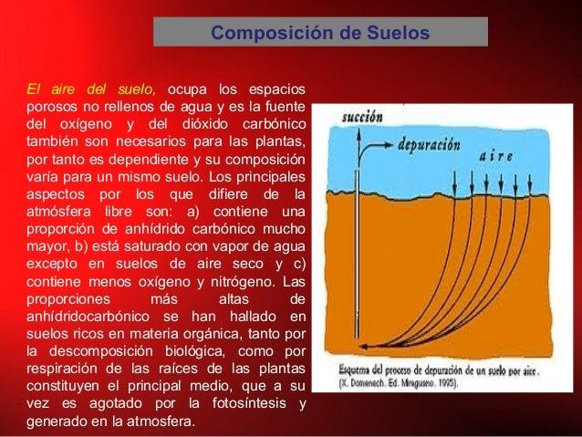 Composición de Suelos El aire del suelo, ocupa los espacios porosos no rellenos de agua y es la fuente del oxígeno y del d...