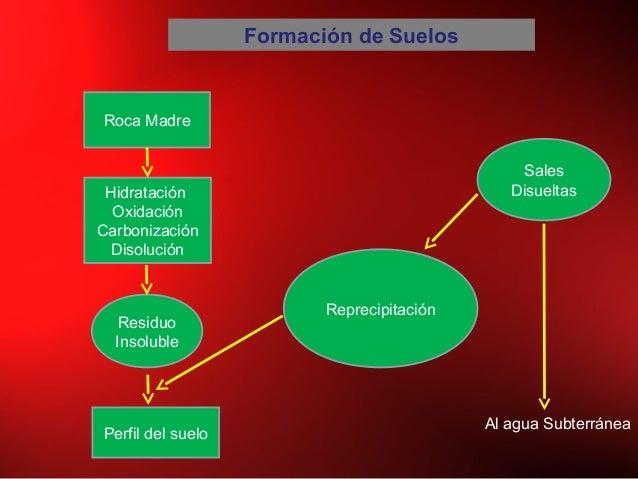 Formación de Suelos Roca Madre Hidratación Oxidación Carbonización Disolución Perfil del suelo Residuo Insoluble Reprecipi...