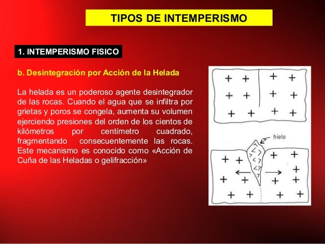 TIPOS DE INTEMPERISMO b. Desintegración por Acción de la Helada La helada es un poderoso agente desintegrador de las rocas...