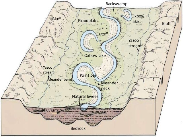 Geological action of river