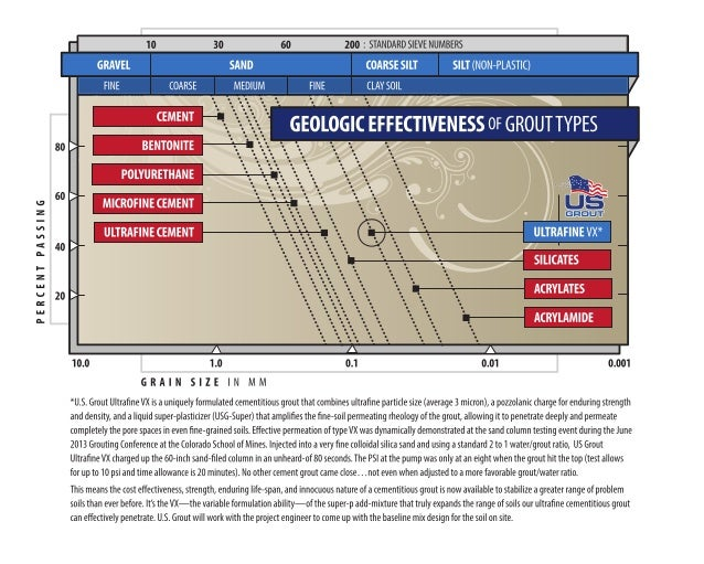 Graph—Geologic Effectiveness of Grouts for Soil Stabilization