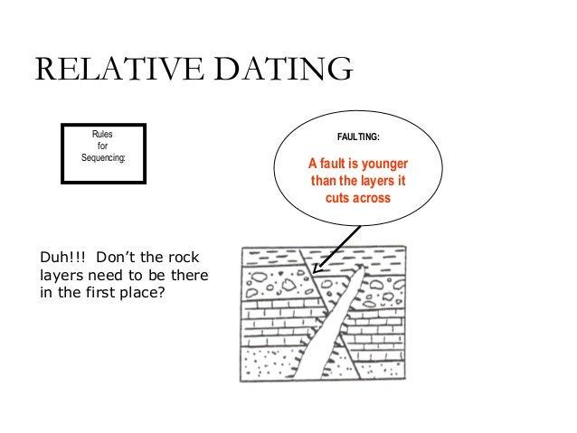 Igneous intrusion relative dating methods