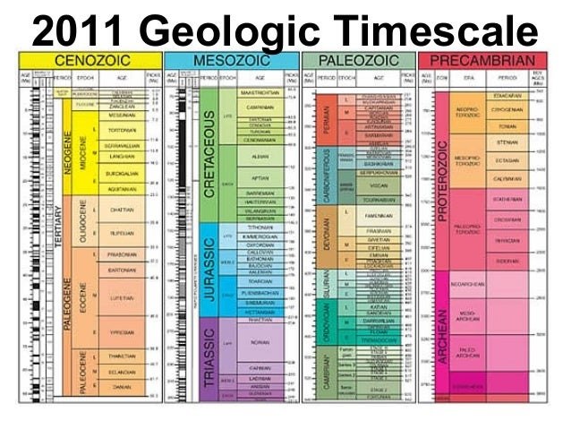 Geologic time and relative dating lab