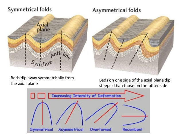 Geologic Structure Fold Fault Amp Unconformity