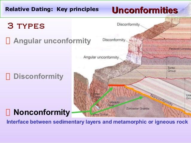 Relative dating of rocks