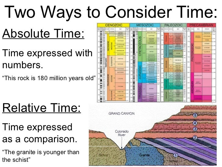 Geologic Time Mr Connors