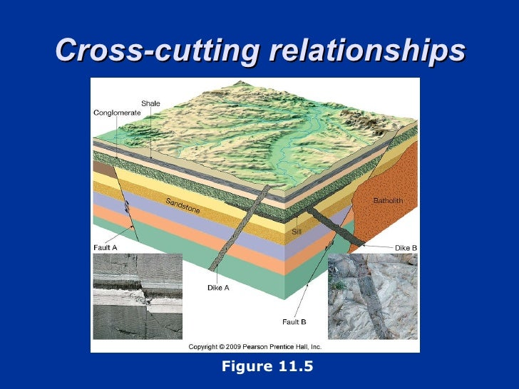 cross cutting relationships relative dating 82 relative dating methods the principle of cross-cutting relationships states that any geological feature that determine the relative ages of these three.