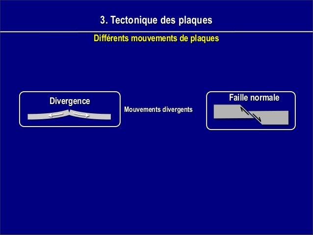 3. Tectonique des plaques Différents mouvements de plaques Divergence Mouvements divergents Faille normale
