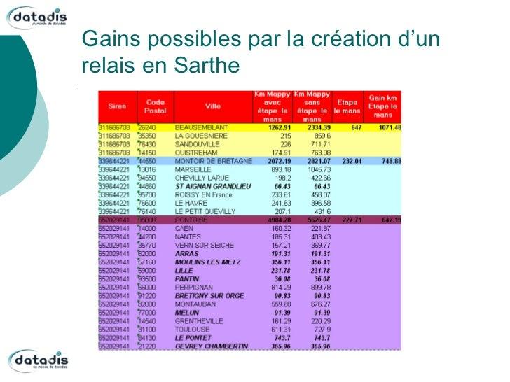 Gains possibles par la création d'unrelais en Sarthe