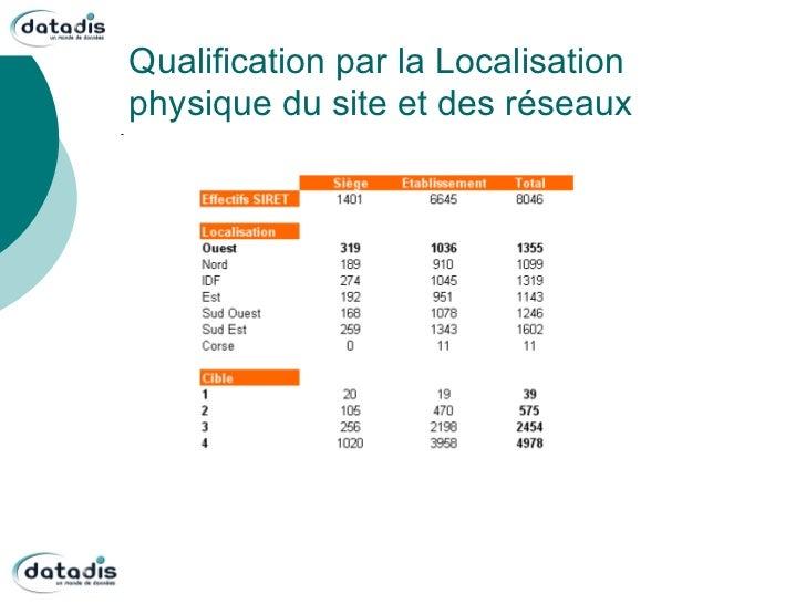 Qualification par la Localisationphysique du site et des réseaux