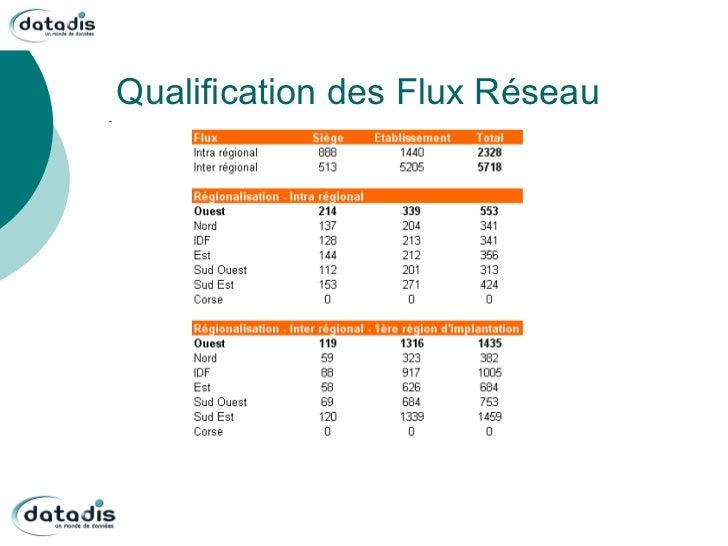 Qualification des Flux Réseau