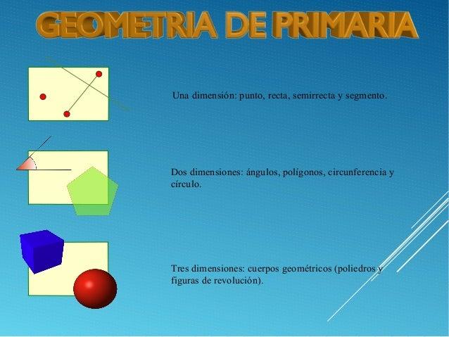 Una dimensión: punto, recta, semirrecta y segmento. Dos dimensiones: ángulos, polígonos, circunferencia y círculo. Tres di...