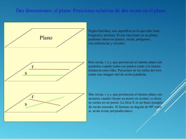 Dos dimensiones: el plano. Posiciones relativas de dos rectas en el plano. Según Euclides, una superficie es lo que sólo t...