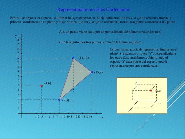 Representación en Ejes Cartesianos Para situar objetos en el pano, se utilizan los ejes cartesianos. El eje horizontal (de...