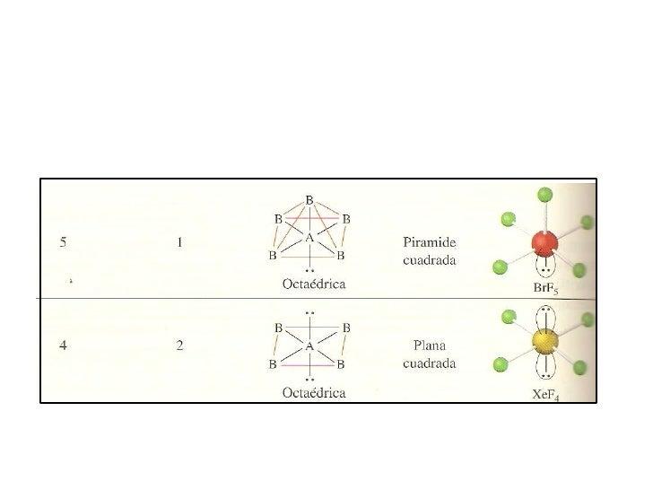 Geometría Molecular E Hibridación De Orbitales Atómicos