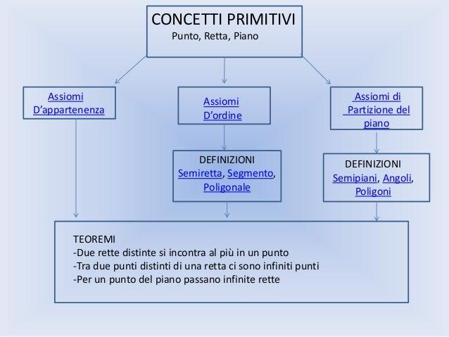 CONCETTI PRIMITIVI Punto, Retta, Piano  Assiomi D'appartenenza  Assiomi D'ordine  DEFINIZIONI Semiretta, Segmento, Poligon...