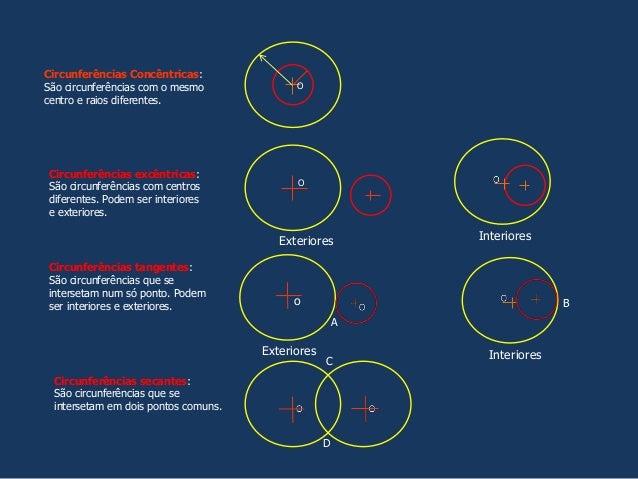 Circunferências Concêntricas: São circunferências com o mesmo centro e raios diferentes. O Circunferências excêntricas: Sã...