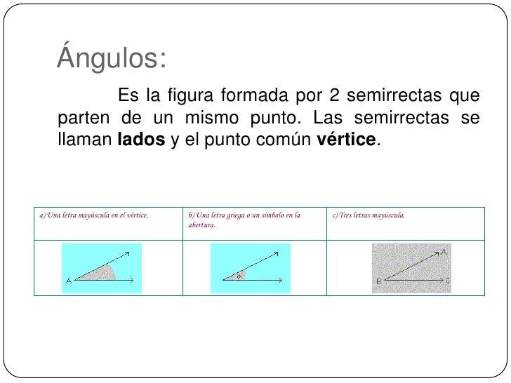 Ángulos:<br /> Es la figura formada por 2 semirrectas que parten de un mismo punto. Las semirrectas se llaman lados...