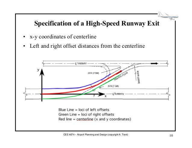 Geometric design taxiways Airport planning and design course