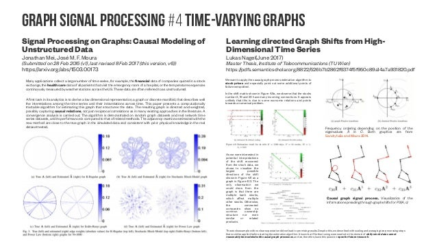 Graph Wavelet transform vs. GFT #1 Compression of dynamic 3D point clouds using subdivisional meshes and graph wavelet tra...