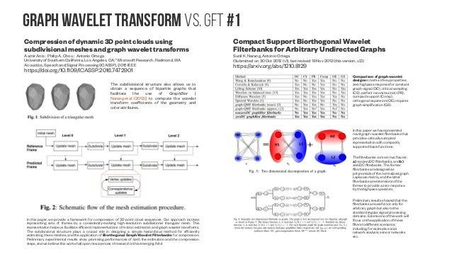Graph Wavelet transform vs. GFT #2 Bipartite Approximation for Graph Wavelet Signal Decomposition Jin Zeng ; Gene Cheung ;...