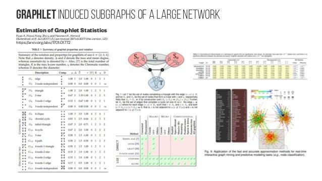 Graph Computing Accelerations Parallel Local Algorithms for Core, Truss, and Nucleus Decompositions Ahmet Erdem Sariyuce, ...