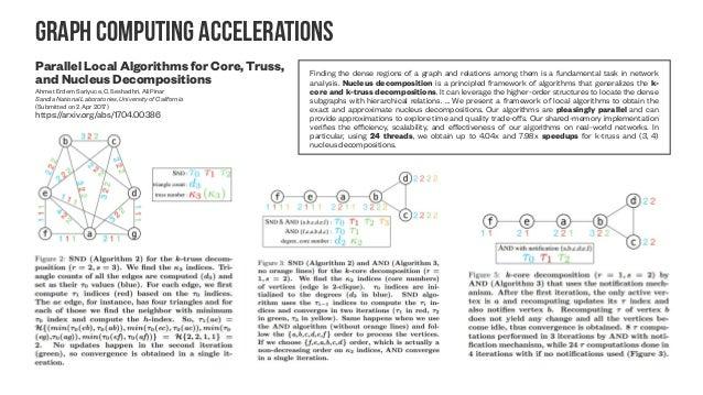 P-Laplacian on graphs p-Laplacian Regularized Sparse Coding for Human Activity Recognition Weifeng Liu ; Zheng-Jun Zha ; Y...