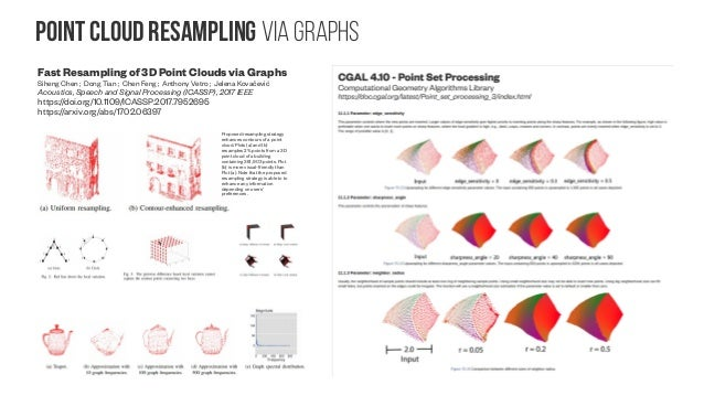 2D Image Processing with graphs Directional graph weight prediction for image compression Francesco Verdoja ; Marco Grange...
