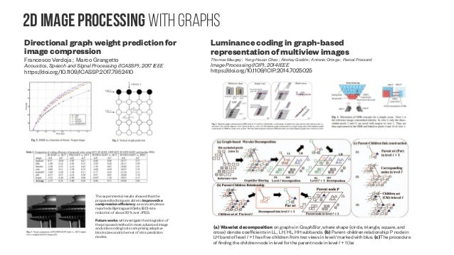 Background on GRAPH Deep learning Beyond the short introduction from the review above