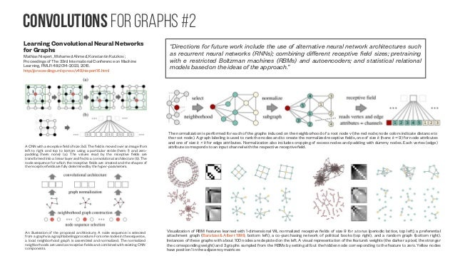 Convolutions for graphs #3 Geometric deep learning on graphs and manifolds using mixture model CNNs Federico Monti, Davide...