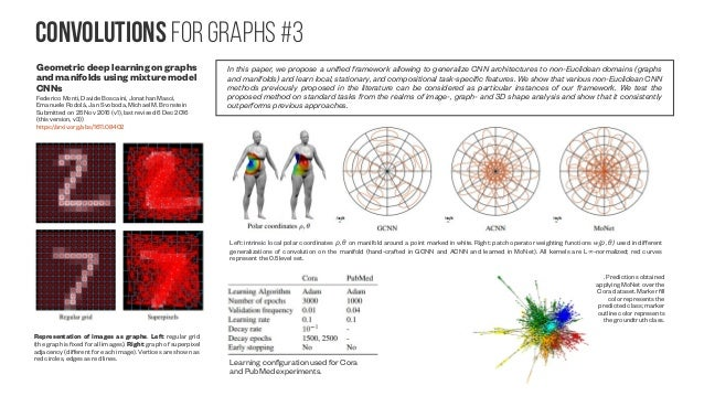 Convolutions for graphs #4 Convolutional Neural Networks on Graphs with Fast Localized Spectral Filtering Michaël Defferra...