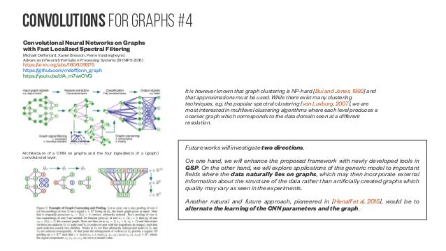 Convolutions for graphs #5 Top: Schematic illustration of a standard CNN where patches of w×h pixels are convolved with D×...