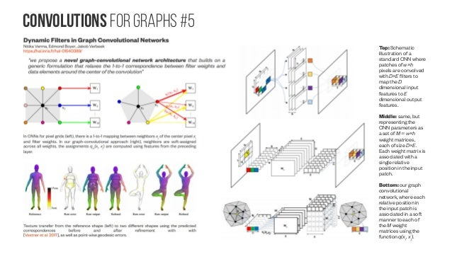 Convolutions for graphs #6 CayleyNets: Graph Convolutional Neural Networks with Complex Rational Spectral Filters Ron Levi...