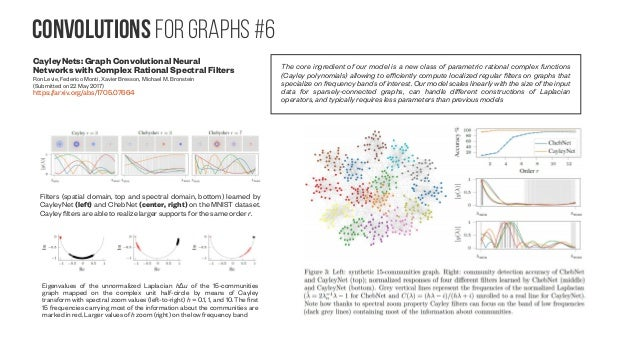 Convolutions for graphs #7 Graph Convolutional Matrix Completion Rianne van den Berg, Thomas N. Kipf, Max Welling (Submitt...