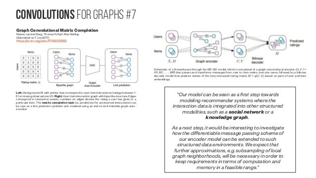 Convolutions for graphs #8 Graph Based Convolutional Neural Network Michael Edwards, Xianghua Xie (Submitted on 28 Sep 201...