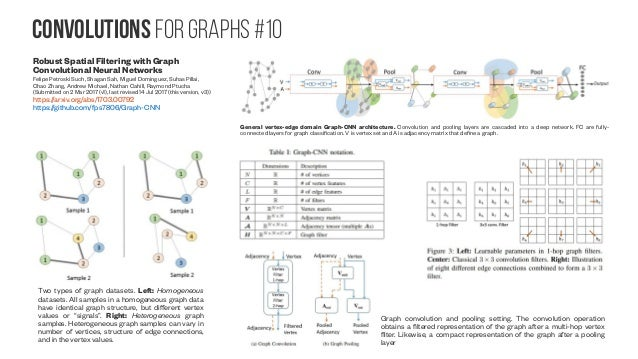 Convolutions for graphs #11 A Generalization of Convolutional Neural Networks to Graph-Structured Data Yotam Hechtlinger, ...