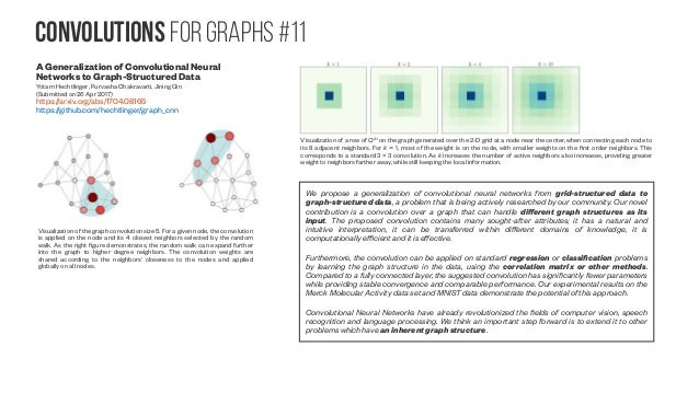 Autoencoders for graphs Variational Graph Auto-Encoders Thomas N. Kipf, Max Welling (Submitted on 21 Nov 2016) https://arx...
