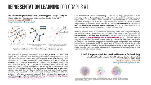 Representation Learning For graphs #2 Skip-graph: Learning graph embeddings with an encoder-decoder model John Boaz Lee, X...