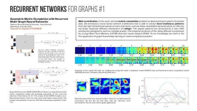 Recurrent Networks for graphs #2 Learning From Graph Neighborhoods Using LSTMs Rakshit Agrawal, Luca de Alfaro, Vassilis P...