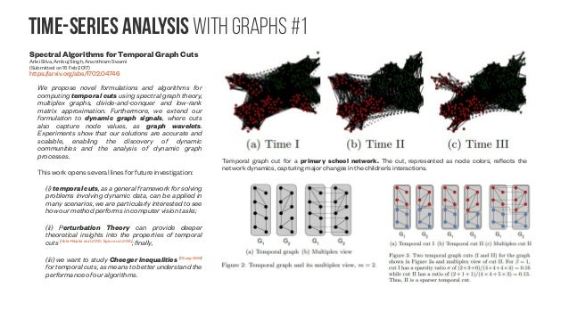 Active learning on Graphs Active Learning for Graph Embedding Hongyun Cai, Vincent W. Zheng, Kevin Chen-Chuan Chang (Submi...