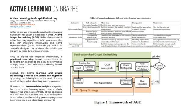 Transfer learning on Graphs Intrinsic Geometric Information Transfer Learning on Multiple Graph-Structured Datasets Jaekoo...