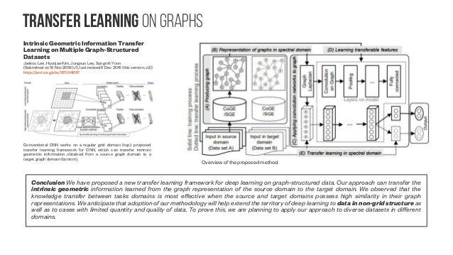 Transfer learning on Graphs #2 Deep Feature Learning for Graphs Ryan A. Rossi, Rong Zhou, Nesreen K. Ahmed (Submitted on 2...