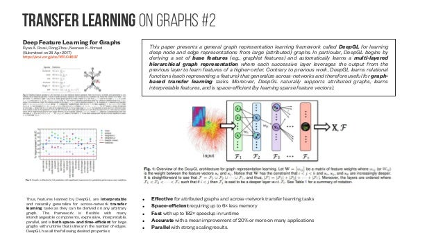 Learning Graphs learning the graph itself #1 Learning Graph While Training: An Evolving Graph Convolutional Neural Network...