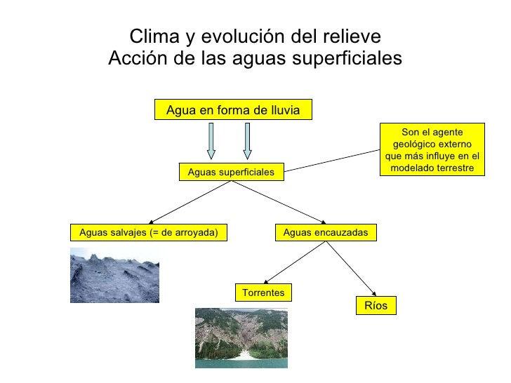 Clima y evolución del relieve Acción de las aguas superficiales Agua en forma de lluvia Aguas salvajes (= de arroyada) Agu...