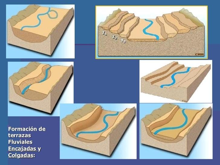 Tema 1 geomorfologia i for Terrazas fluviales
