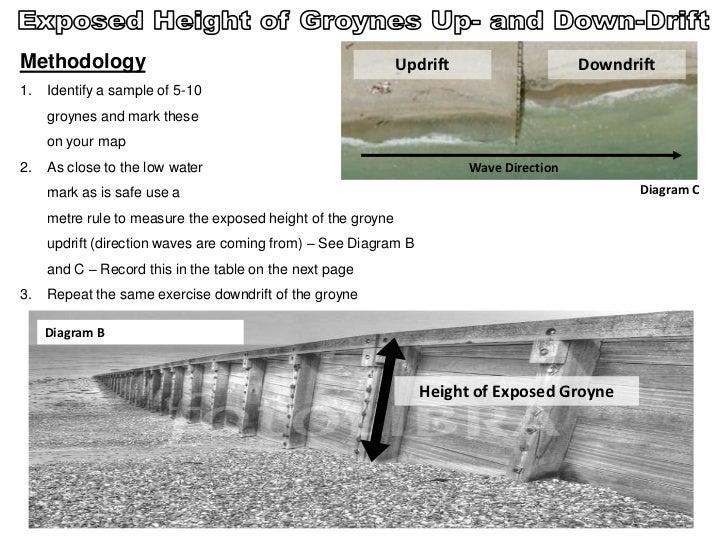 Methodology                                                   Updrift                    Downdrift1.   Identify a sample o...