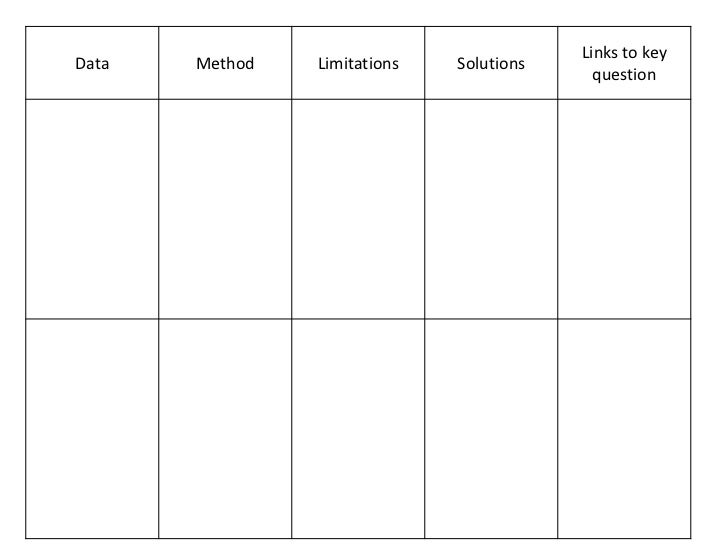 Links to keyData   Method   Limitations   Solutions                                            question